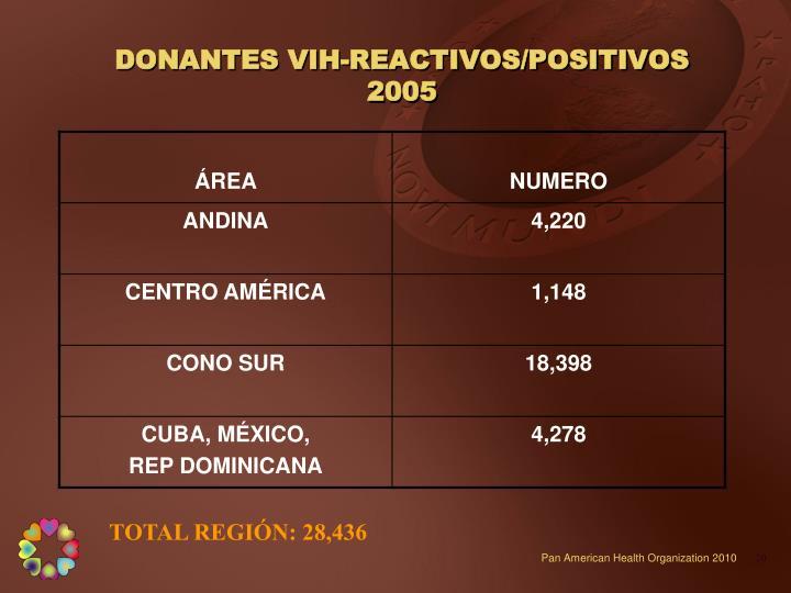 DONANTES VIH-REACTIVOS/POSITIVOS