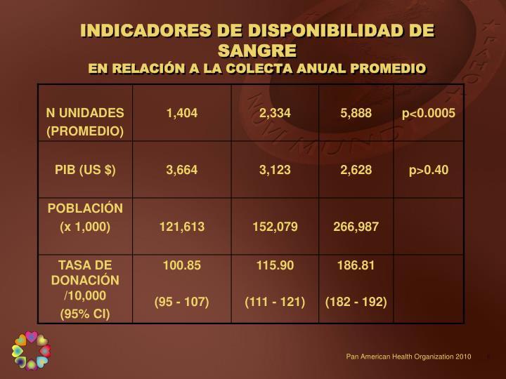 INDICADORES DE DISPONIBILIDAD DE SANGRE