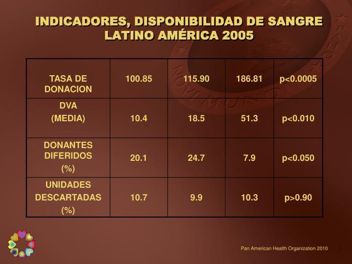 INDICADORES, DISPONIBILIDAD DE SANGRE
