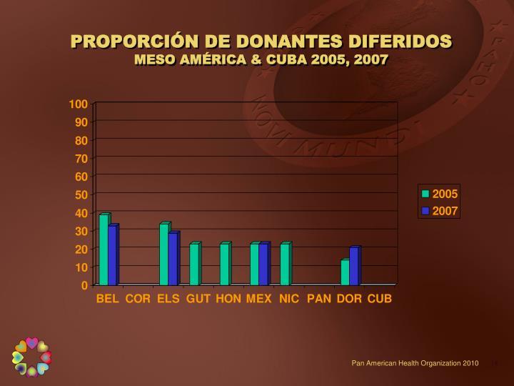 PROPORCIÓN DE DONANTES DIFERIDOS