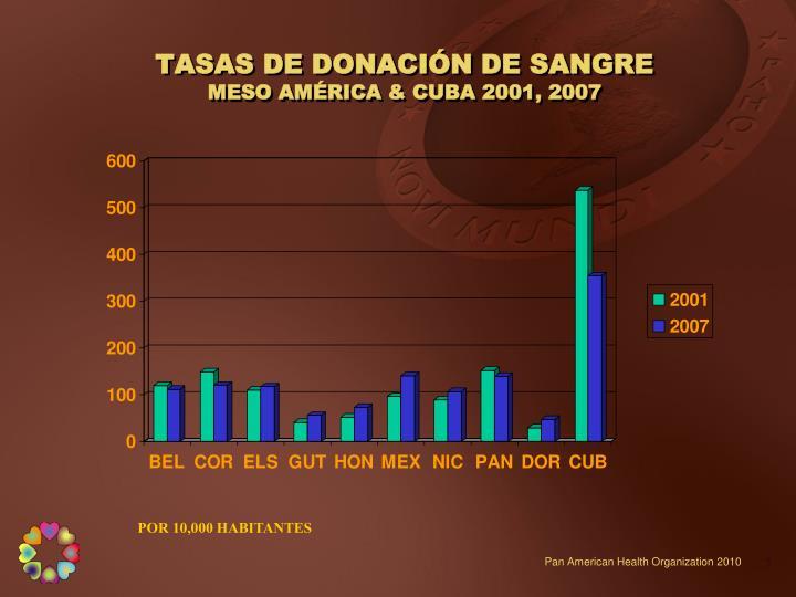 TASAS DE DONACIÓN DE SANGRE