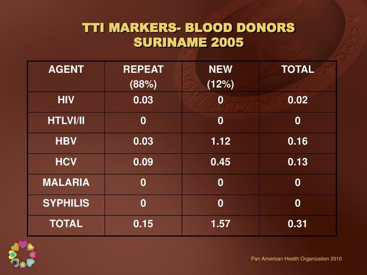 TTI MARKERS- BLOOD DONORS