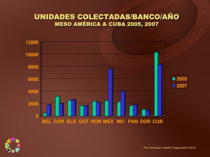 UNIDADES COLECTADAS/BANCO/AÑO