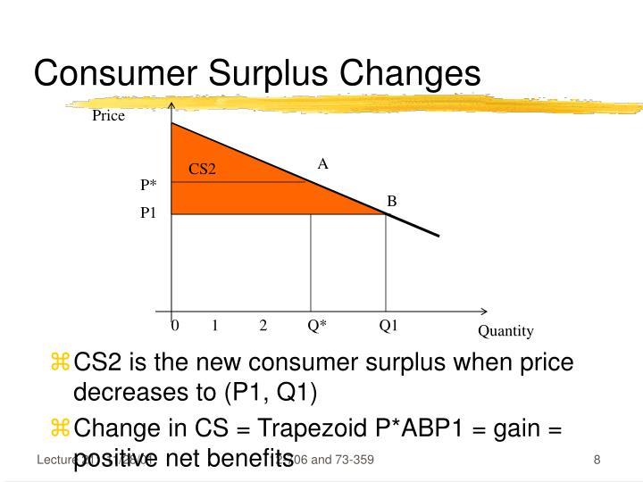 Consumer Surplus Changes