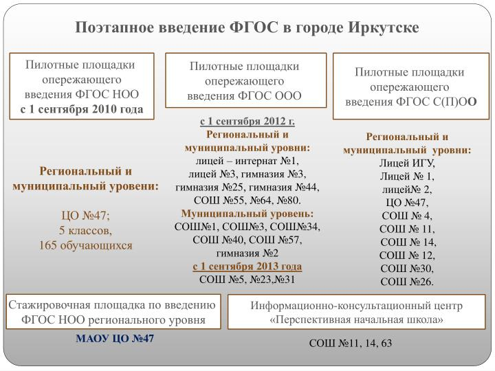 Поэтапное введение ФГОС в городе Иркутске