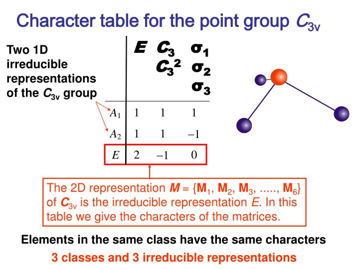 Character table for the point group