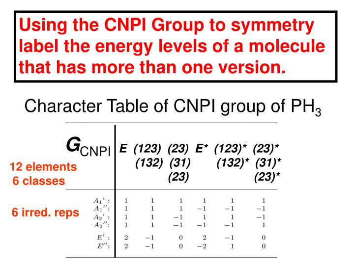 Using the CNPI Group to symmetry