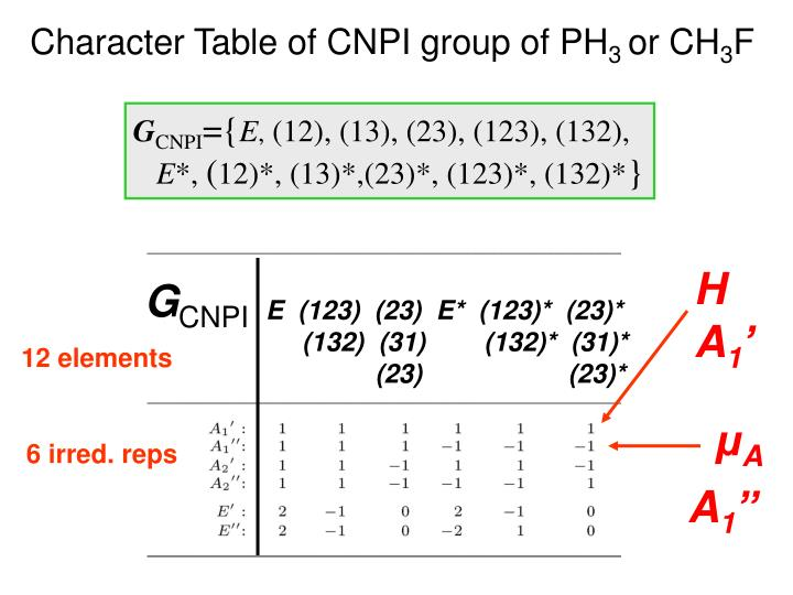 Character Table of CNPI group of PH