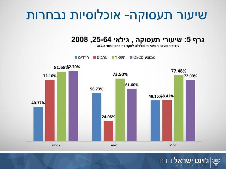 שיעור תעסוקה- אוכלוסיות נבחרות
