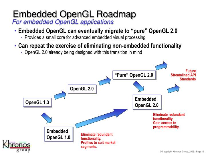 Embedded OpenGL Roadmap