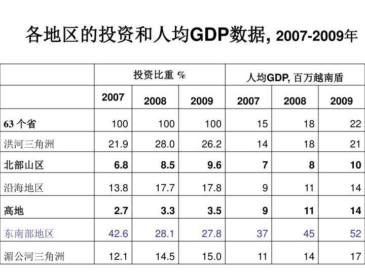 各地区的投资和人均