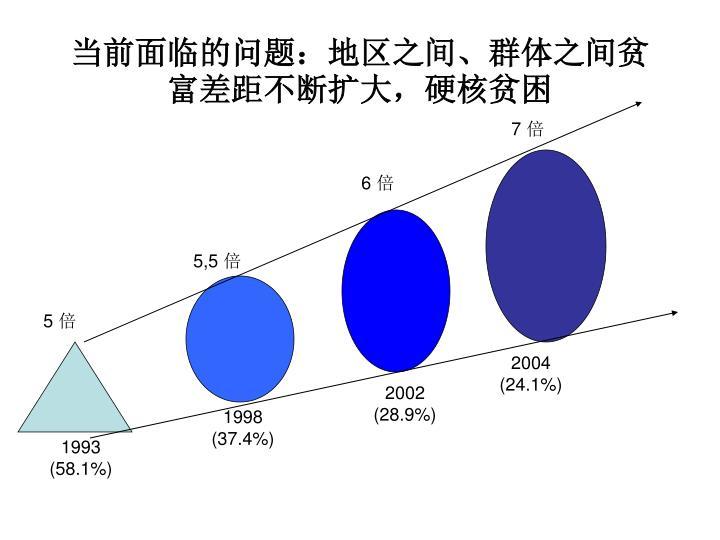 当前面临的问题:地区之间、群体之间贫富差距不断扩大,硬核贫困