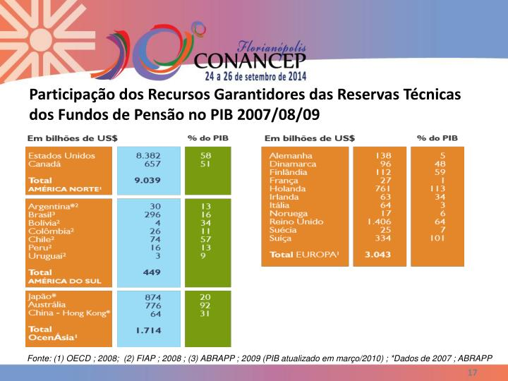 Participação dos Recursos Garantidores das Reservas Técnicas dos Fundos de Pensão no PIB 2007/08/09