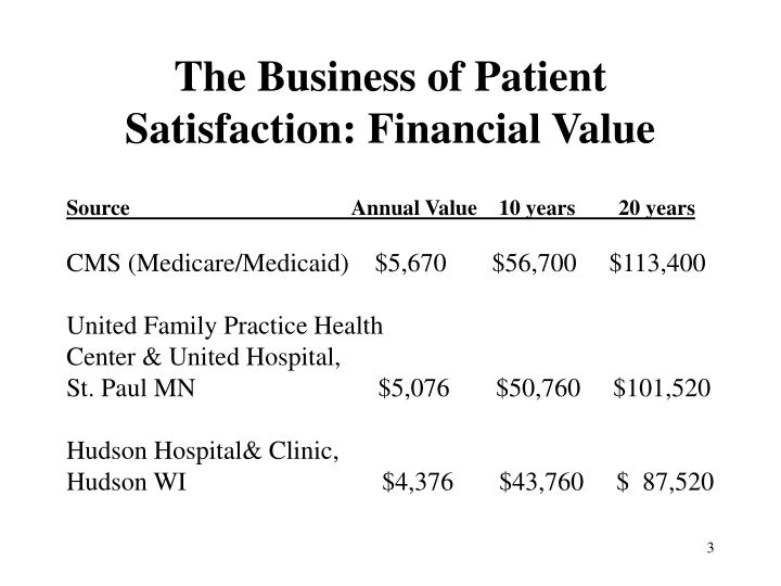 The Business of Patient Satisfaction: Financial Value