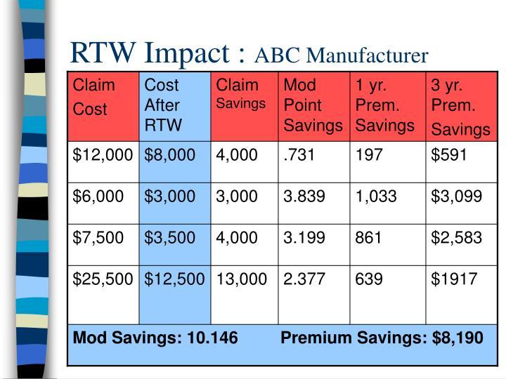 RTW Impact :