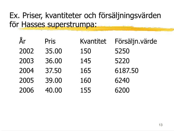 Ex. Priser, kvantiteter och försäljningsvärden för Hasses superstrumpa: