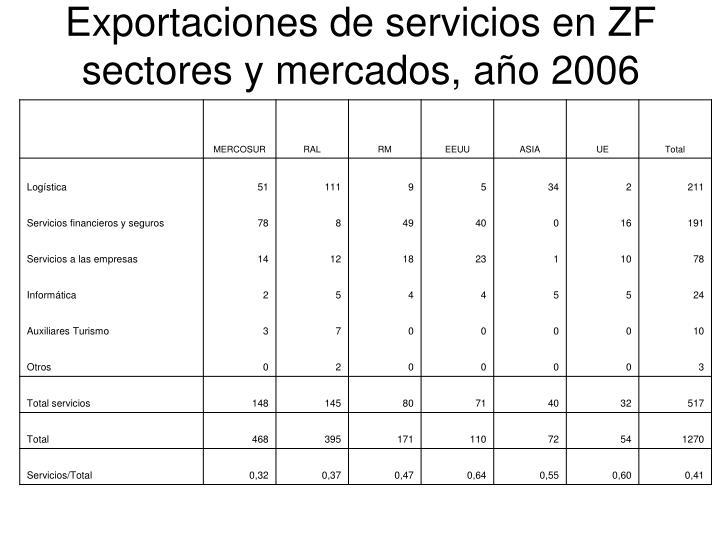 Exportaciones de servicios en ZF
