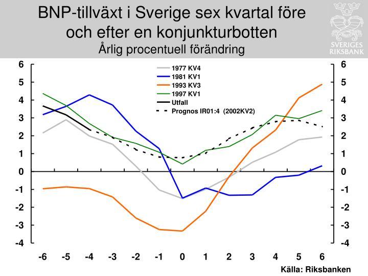 BNP-tillväxt i Sverige sex kvartal före och efter en konjunkturbotten