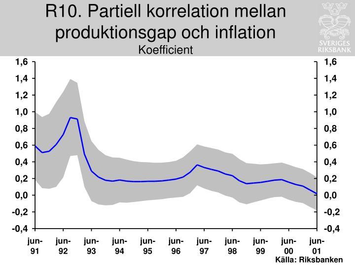 R10. Partiell korrelation mellan produktionsgap och inflation