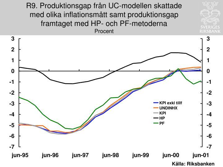 R9. Produktionsgap från UC-modellen skattade med olika inflationsmått samt produktionsgap framtaget med HP- och PF-metoderna