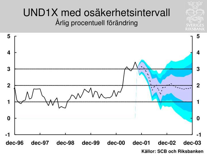 UND1X med osäkerhetsintervall