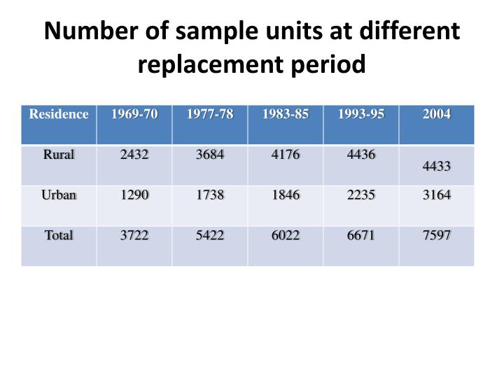 Number of sample units at different replacement period
