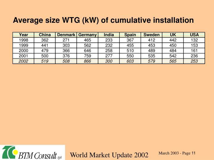 Average size WTG (kW) of cumulative installation