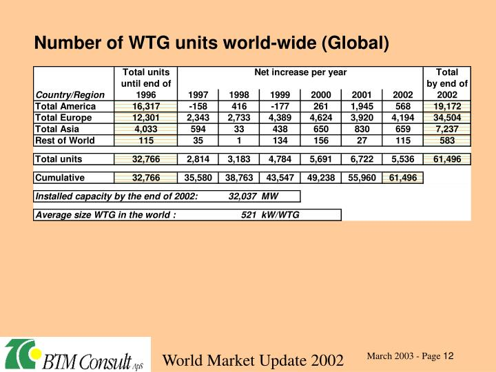 Number of WTG units world-wide (Global)
