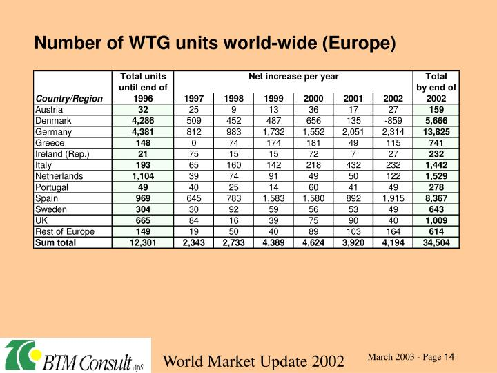 Number of WTG units world-wide (Europe)