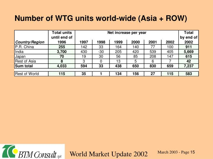 Number of WTG units world-wide (Asia + ROW)