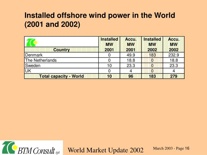 Installed offshore wind power in the World (2001 and 2002)