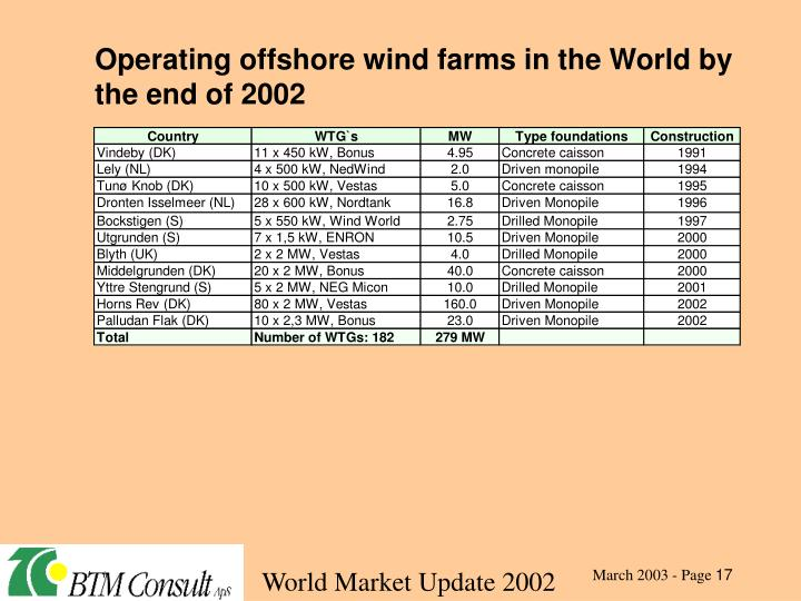 Operating offshore wind farms in the World by the end of 2002