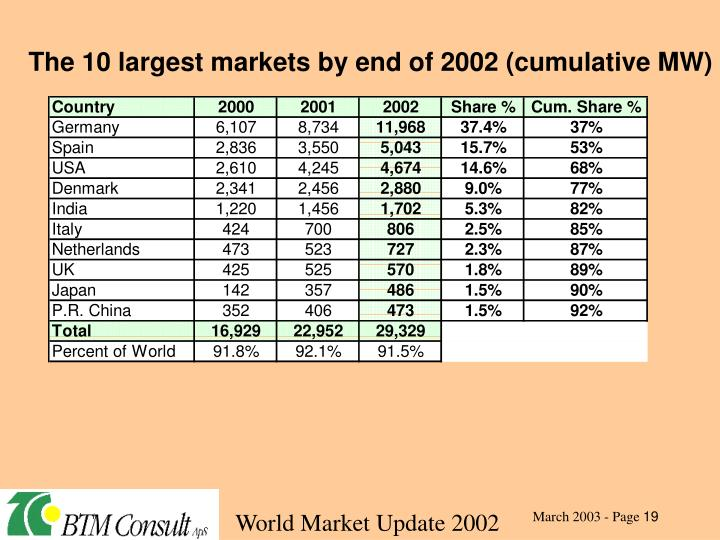 The 10 largest markets by end of 2002 (cumulative MW)