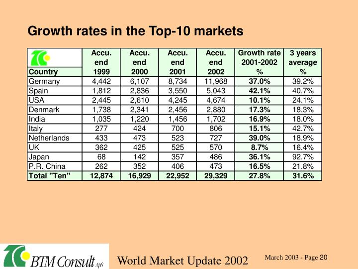 Growth rates in the Top-10 markets