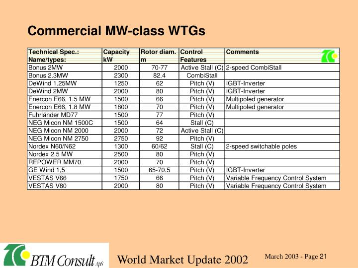 Commercial MW-class WTGs