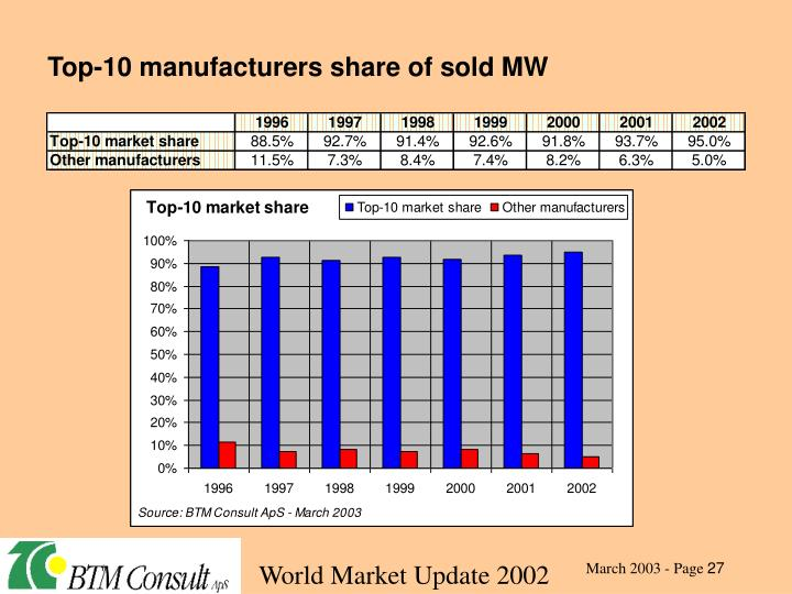 Top-10 manufacturers share of sold MW