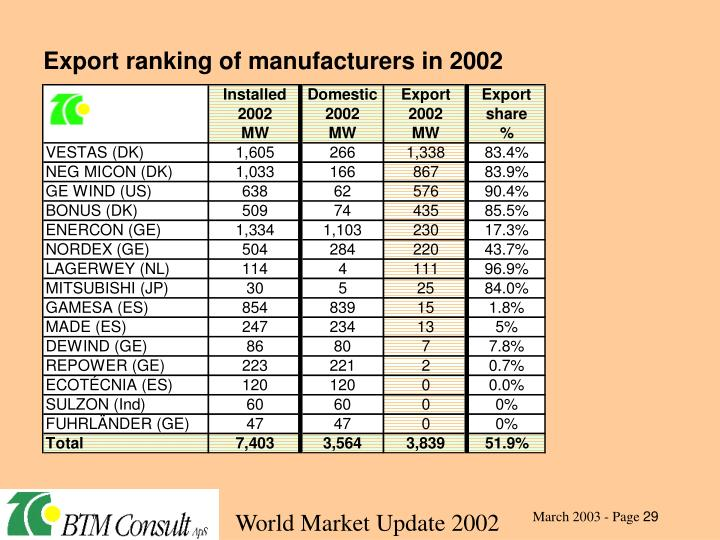Export ranking of manufacturers in 2002