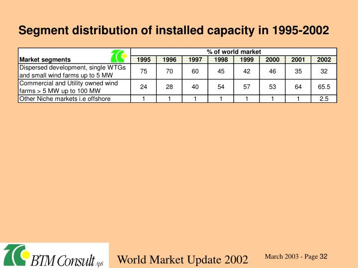 Segment distribution of installed capacity in 1995-2002