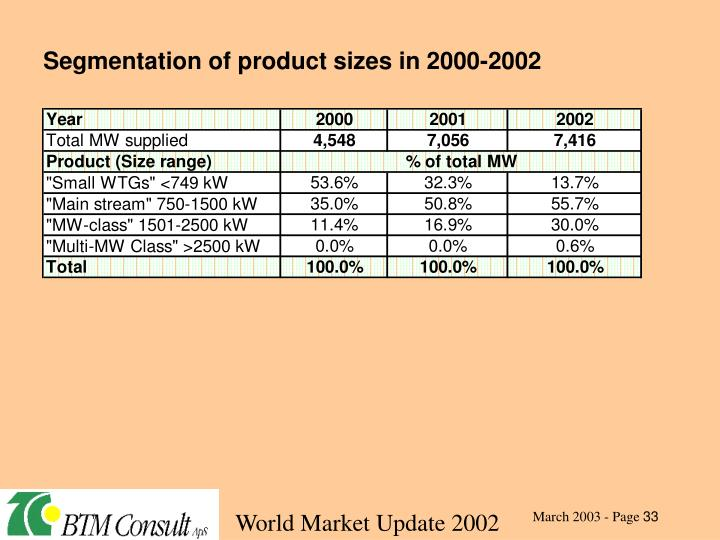 Segmentation of product sizes in 2000-2002