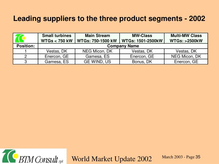 Leading suppliers to the three product segments - 2002