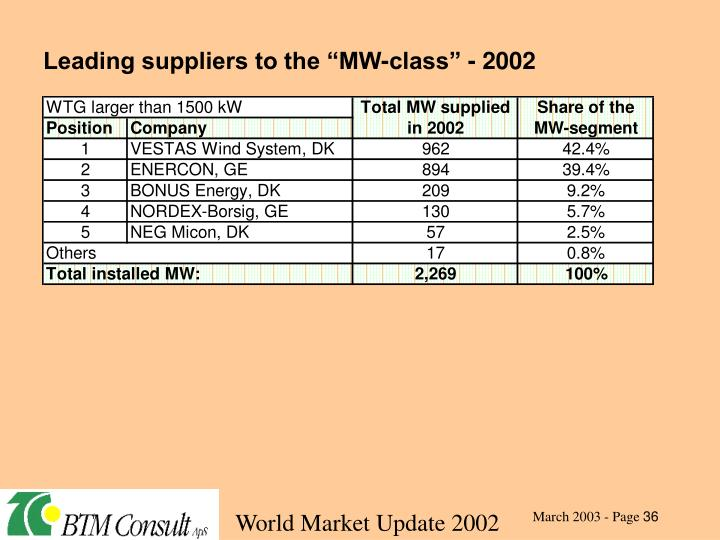 "Leading suppliers to the ""MW-class"" - 2002"