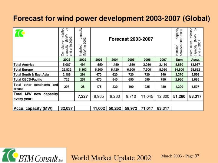 Forecast for wind power development 2003-2007 (Global)