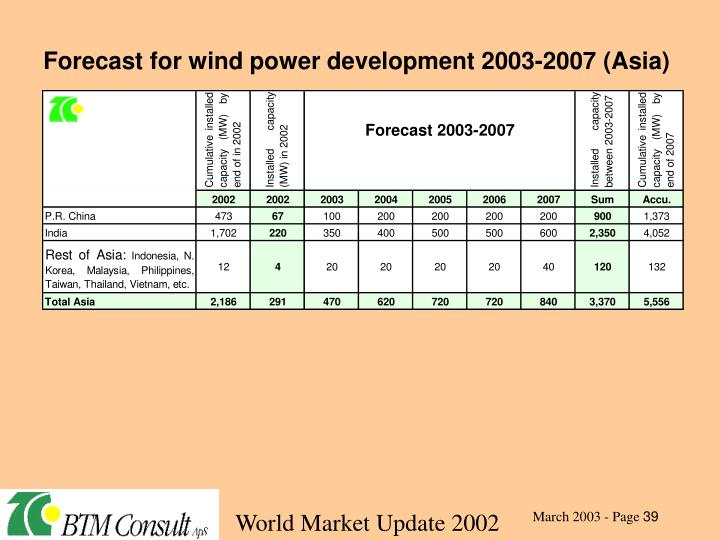 Forecast for wind power development 2003-2007 (Asia)