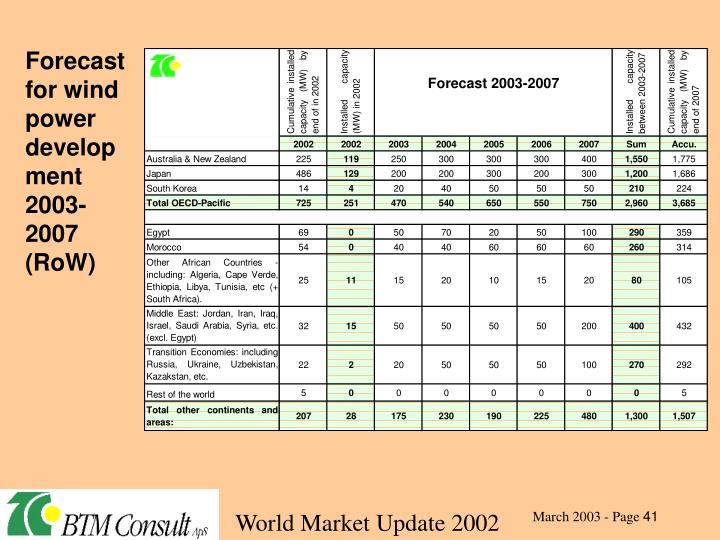 Forecast for wind power development 2003-2007 (RoW)