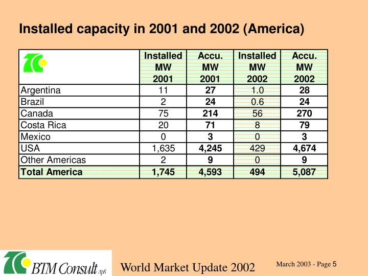 Installed capacity in 2001 and 2002 (America)