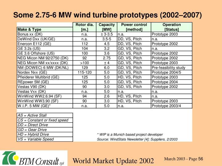 Some 2.75-6 MW wind turbine prototypes (2002–2007)