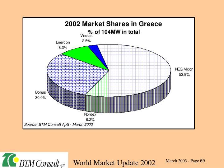 World Market Update 2002