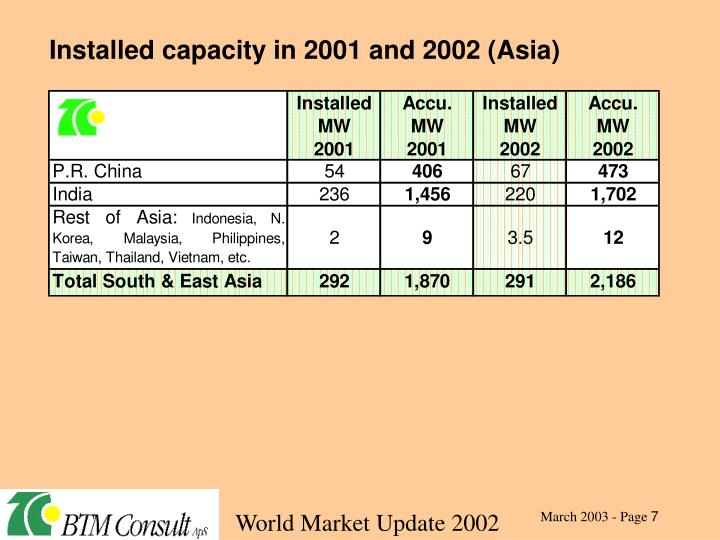 Installed capacity in 2001 and 2002 (Asia)