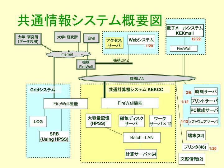 共通情報システム概要図