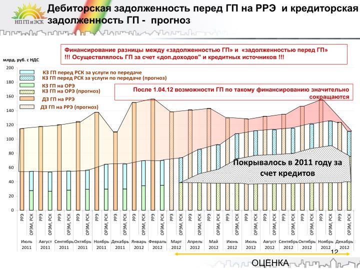 Дебиторская задолженность перед ГП на РРЭ  и кредиторская задолженность ГП -  прогноз
